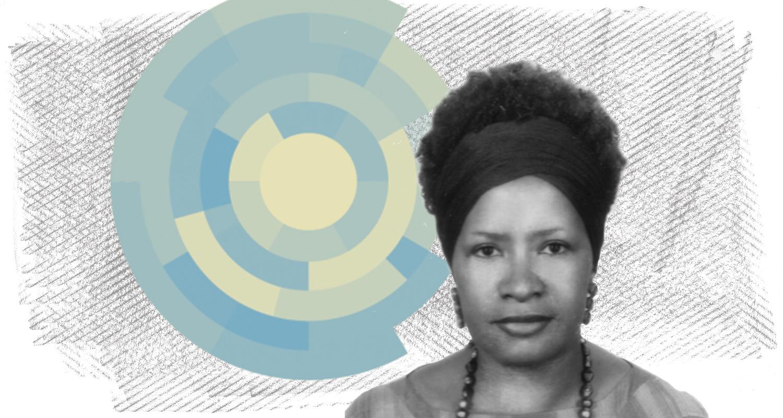 Quem é mulher negra no Brasil? Colorismo e o mito da democracia racial